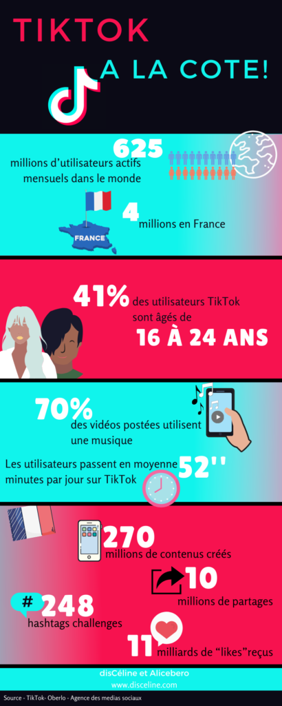 TikTok-Infographie-Application anticrise